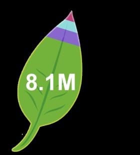 Leaf Product 2014