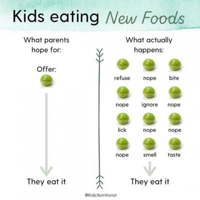 Exposures pea example_kids.nutritionist